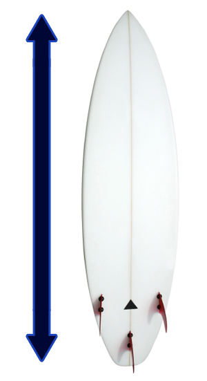what is the best surfboard length