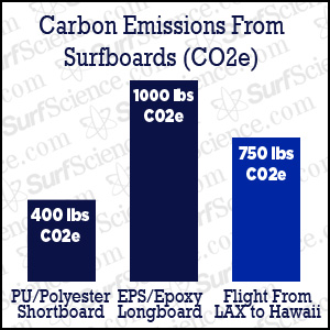 carbon footprint of surfboards